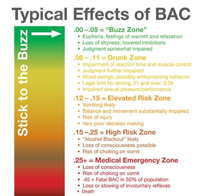 Typical Effects of Blood Alcohol Content Chart