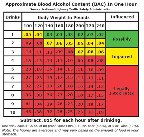 Approximate Blood Alcool Content (BAC) In One Hour Chart
